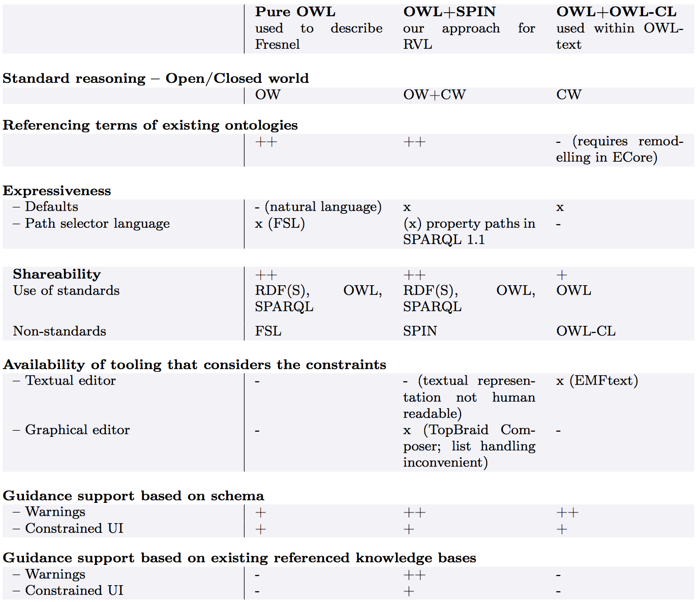 Table 2 - Comparison of three options foor specifying the RVL schema